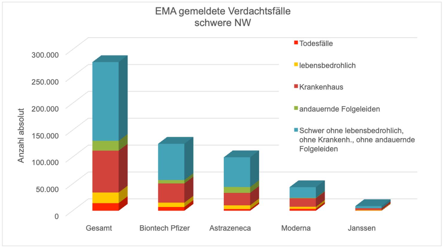 Transparenztest Archi.medes, EMA gemeldete Verdachtsfaelle schwere Nebenwirkungen mRNA Covid Impfstoffe, 03.09.21