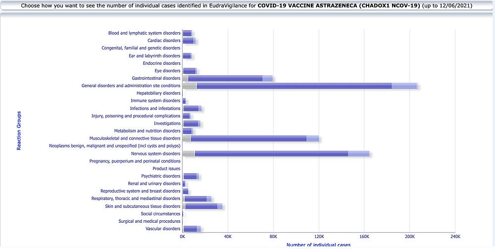 EMA EudraVigilance Verdachtsfälle Nebenwirkungen Kategorien, Covid-Astrazeneca 12.06.21