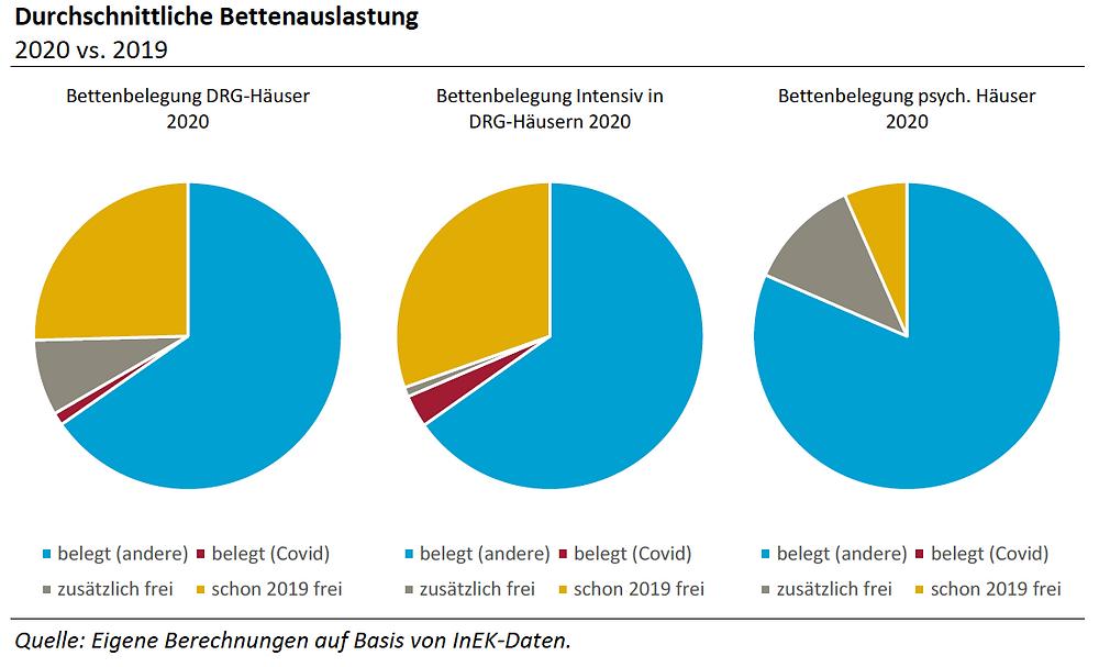 RWI/TU Berlin Jahresbericht 2020, Durchschnittliche Bettenauslastung 2020 vs. 2019, Grafik1, S.10