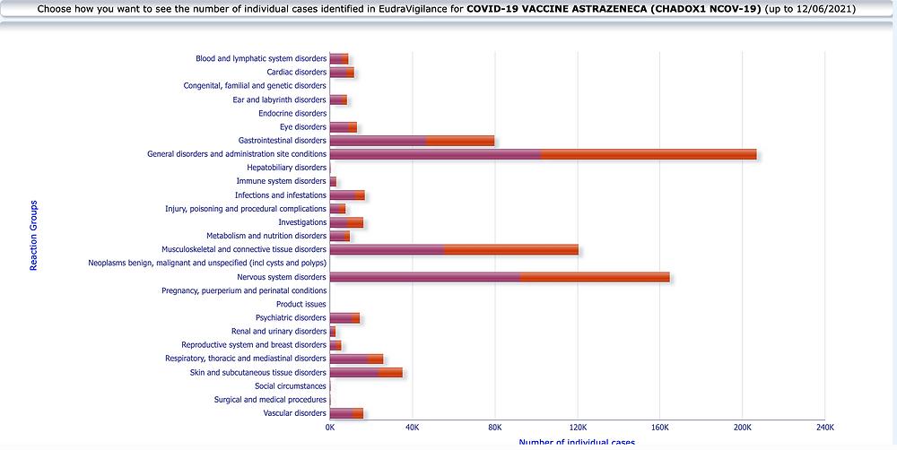 EMA EudraVigilance Verdachtsfälle Schwere Nebenwirkungen, Astrazeneca Covid Impfstoff 12.06.21