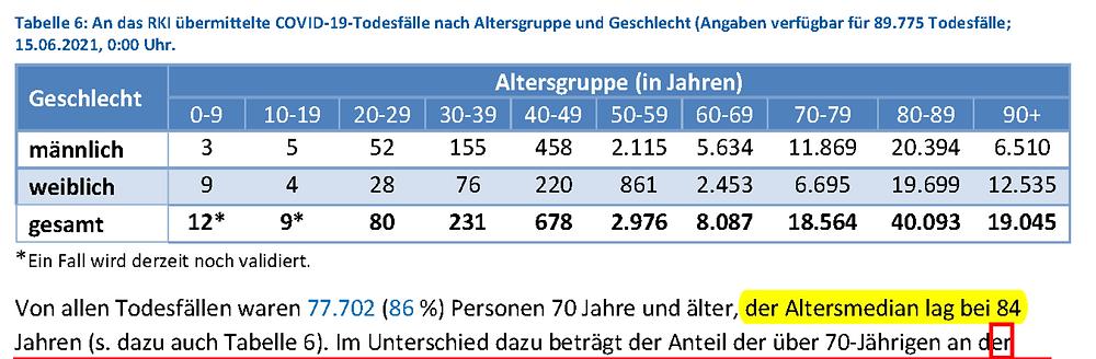 RKI Report Tab. 6, Übermittelte Todesfälle nach Alter, Altersmedian 84 Jahre, 15.06.21