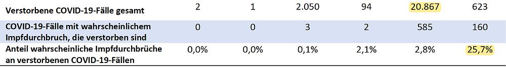RKI Covid-19 Wochenbericht 38 ggue. WB 36, mehr als doppelt so viele Todesfaelle bei Ungeimpften , 30.09.21