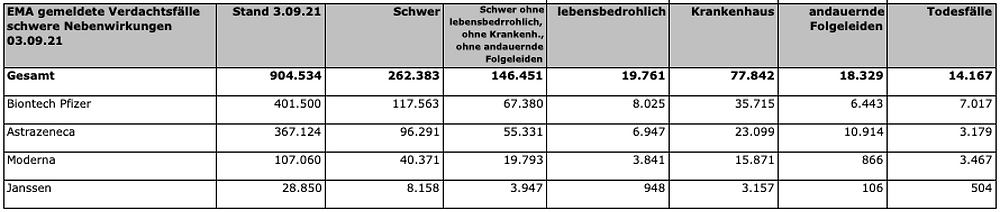 Impfnebenwirkungen net EMA Rohdaten, Schwere Nebenwirkungen u. Todesfaelle, 03.09.21