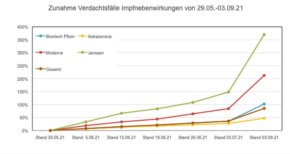 Transparenztest Archi.medes, EMA Zunahme Verdachtsfaelle Nebenwirkungen, 29.05.-03.09.21