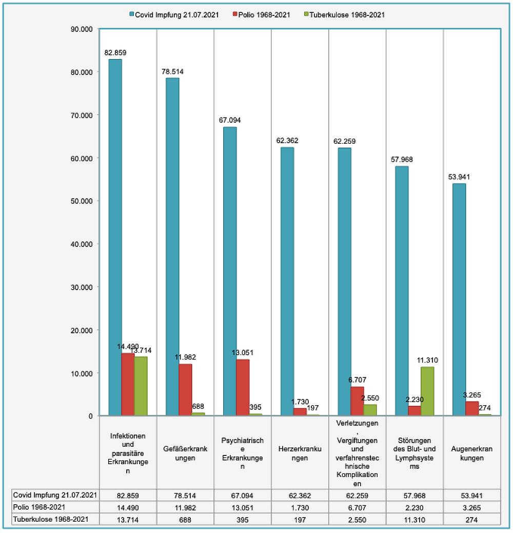 Transparenztest, Daten VigiAccess Vergleich Covid, Polio, TBC V-Nebenwirkungen Kat 2, je 1 Mill.,21.7.21