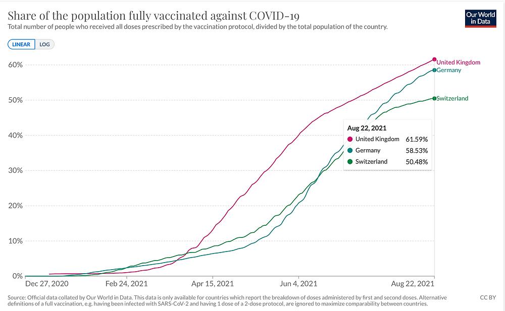 JHU, Ourworldindata, Vergleich Deutschland, Schweiz, UK nach Impfquote Vollgeimpft nach Zeit, 22.08.21