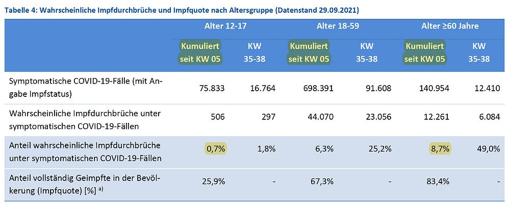 RKI Covid-19 Wochenbericht 38, Kumulierte Faelle fuehren zu Fehlannahmen , 30.09.21