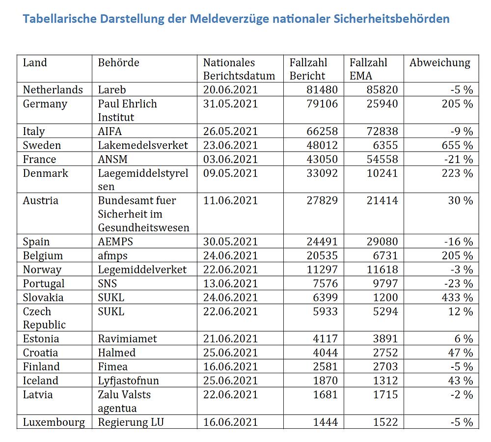 Impfnebenwirkungen net, Grafik Meldeverzuege EU Laender Covid Impf Nebenwirkungen,25.06.21