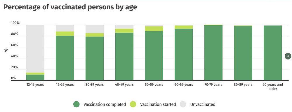https://www.covid.is/statistical-information-on-vaccination