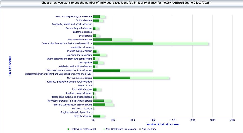 EMA EudraVigilance Meldegruppe Verdachtsfaelle Nebenwirkungen, Biontech Covid Impfstoff 03.07.21