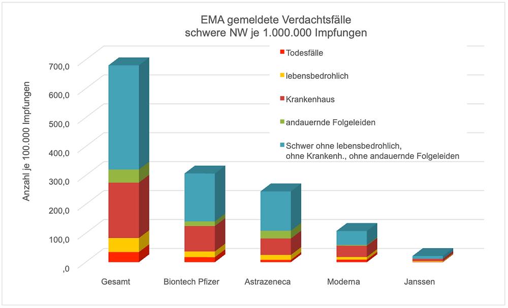 Transparenztest Archi.medes, EMA gemeldete Verdachtsfaelle schwere Nebenwirkungen mRNA Covid Impfstoffe je 1.000.000 Impfungen, 03.09.21