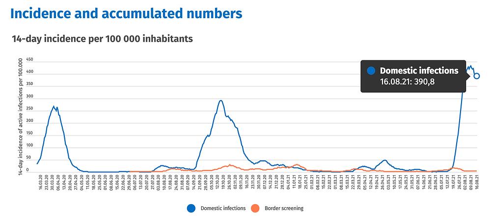 Island Health Ministry, Verlauf Neuinfektionen 03/20- 16.8.21, https://www.covid.is/data