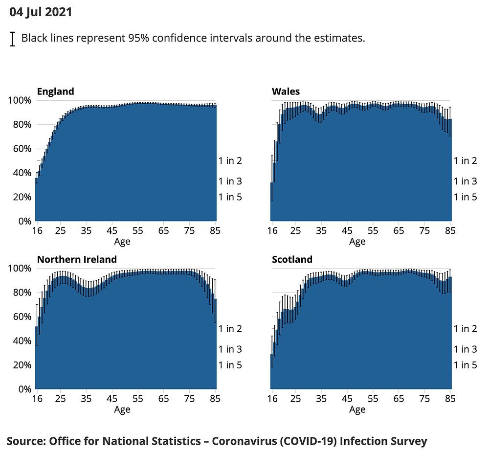 UK, Office of National Statistics, Antikoerper Altersgruppen England,Wales,Nordirland,Schottland, 4.7.21