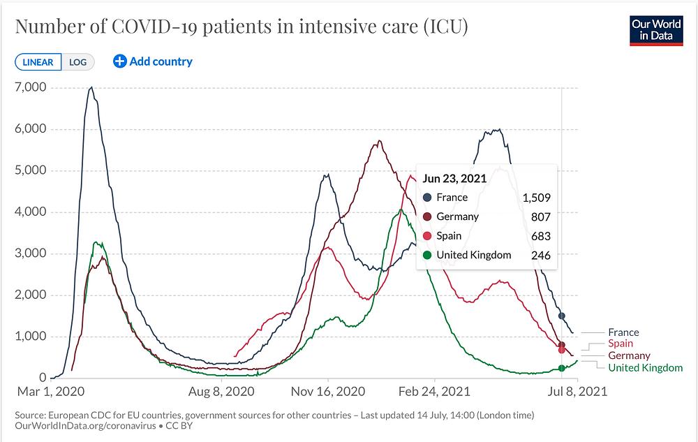 JHU Ourworldindata, Covid Patienten Intensivstation pro 1 Million Menschen, UK, 08.07.21