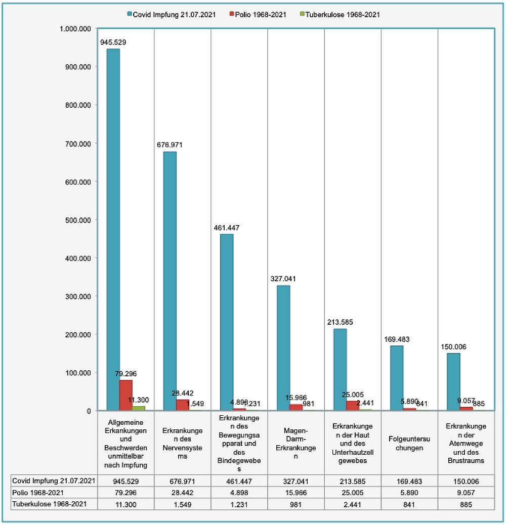 Transparenztest, Daten VigiAccess Vergleich Covid, Polio, TBC V-Nebenwirkungen n. Kat. Teil 1, 21.7.21