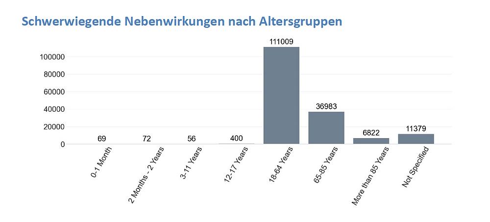 Impfnebenwirkungen net, Schwerwiegende Faelle nach Alter, Tagesreport 25.06.21