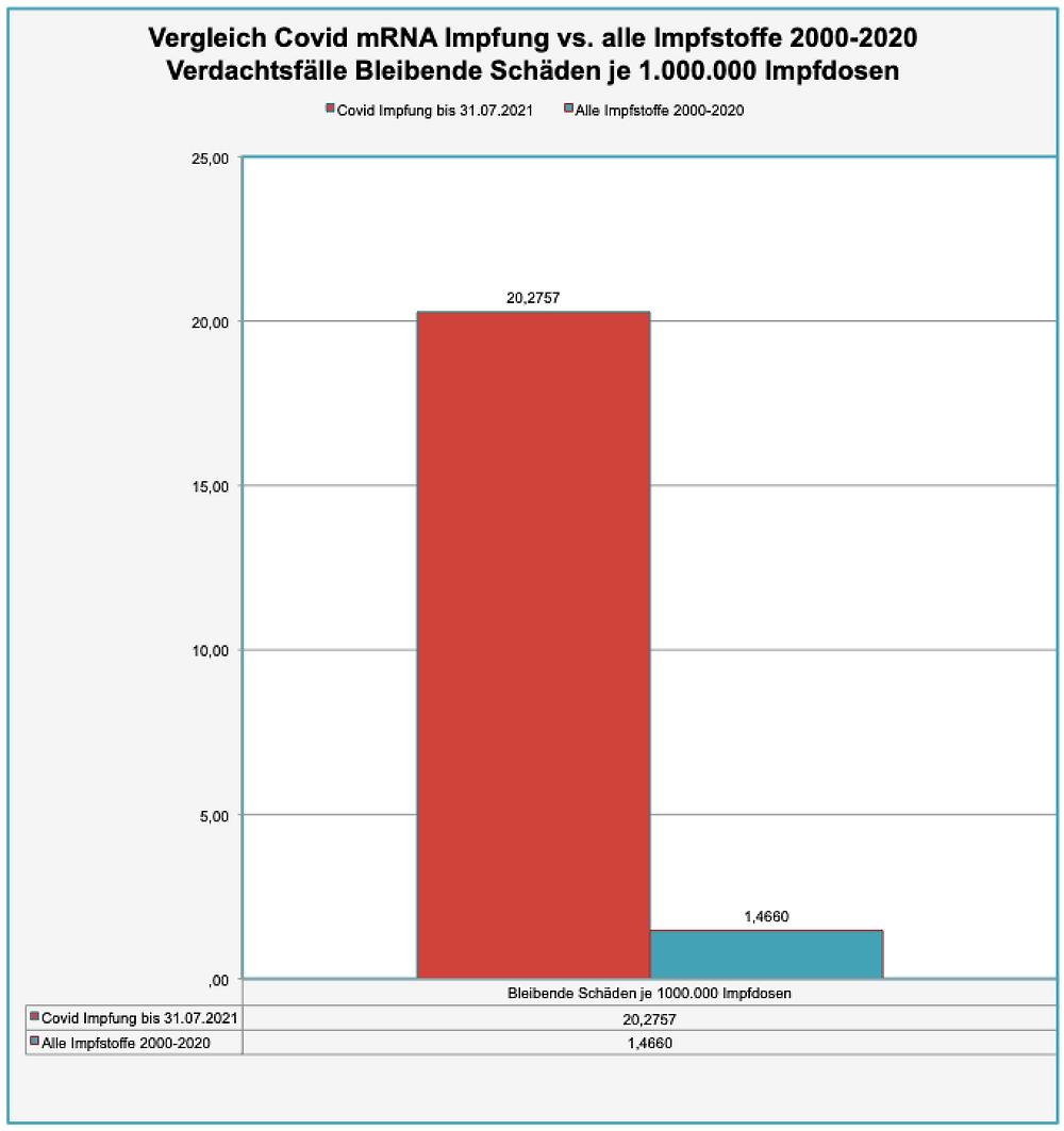 Transparenztest, Rohdaten PEI Sicherheitsbericht 19.08.21, DB-UAW Datenbank, Vergleich Covid Impfung vs. alle Impfstoffe 2000-2020 V-Bleibende Schaeden je 1.000.000 Impfdosen
