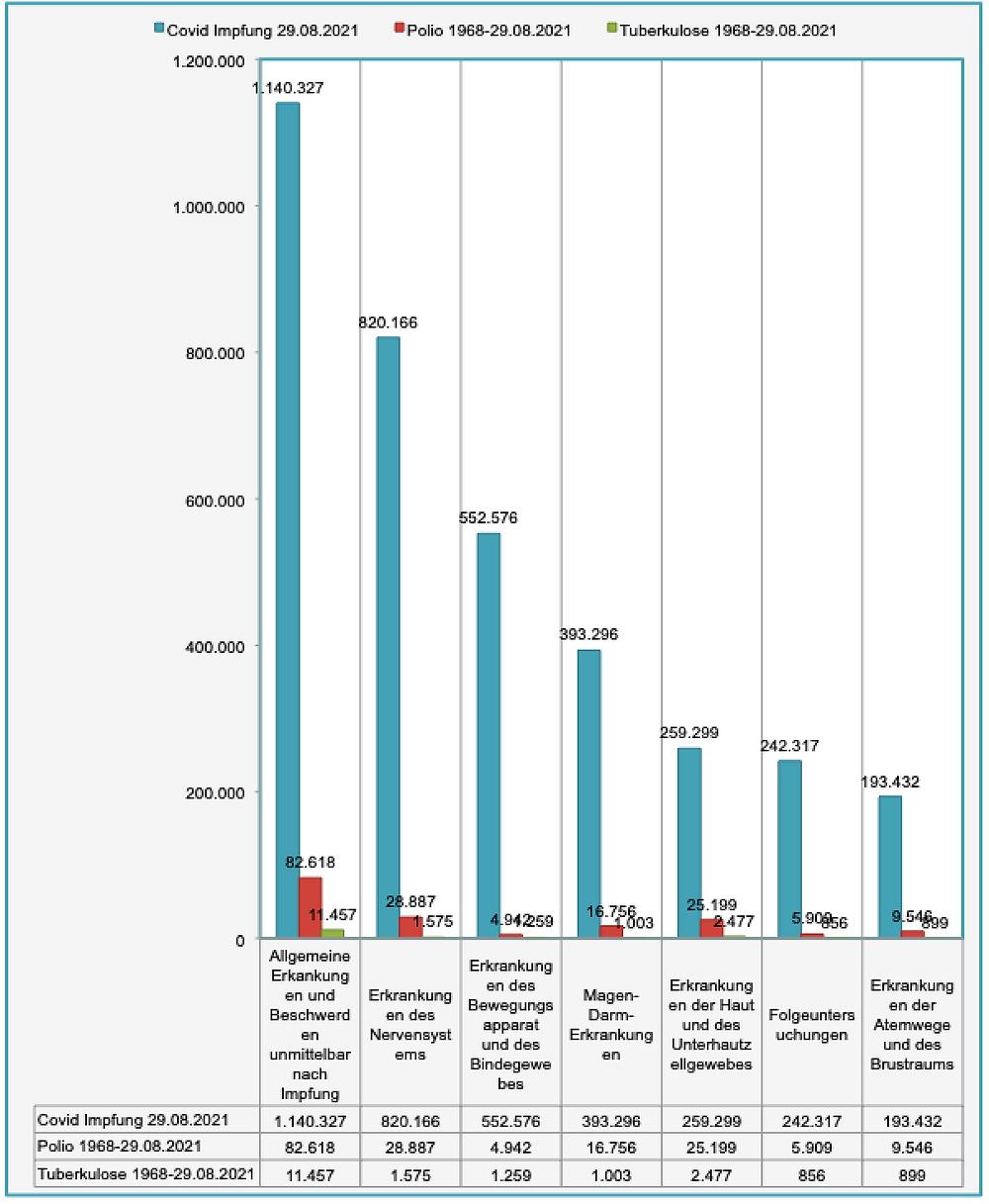 Transparenztest, Daten VigiAccess Vergleich Covid, Polio, TBC V-Nebenwirkungen n. Kat. Teil 1, 29.8.21