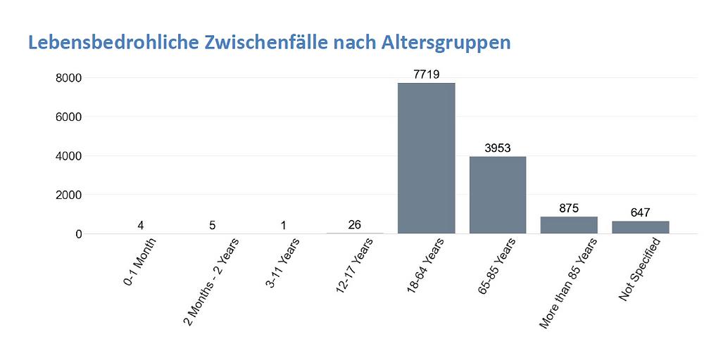 Impfnebenwirkungen net, Lebensbedrohliche Faelle nach Alter, Tagesreport 25.06.21