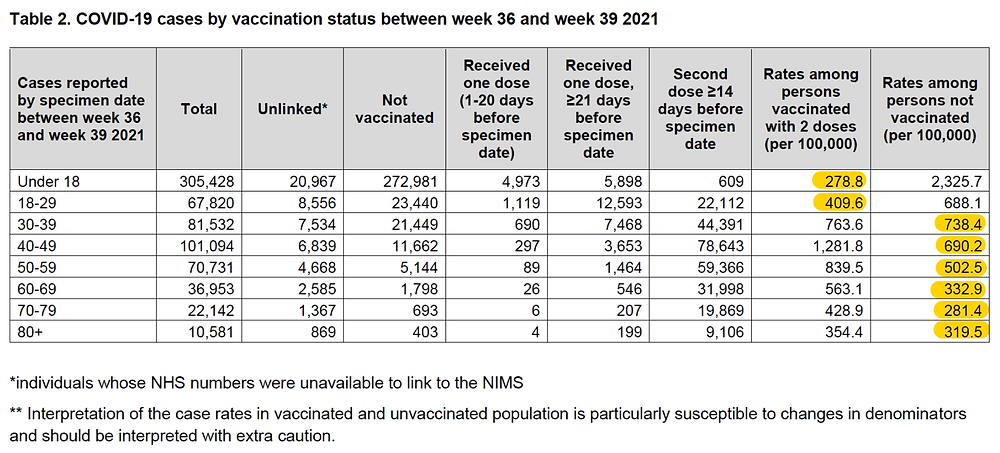 UKHSA UK Health Security Agency COVID-19 Vaccine Surveillance Reports: Weeks 36-39