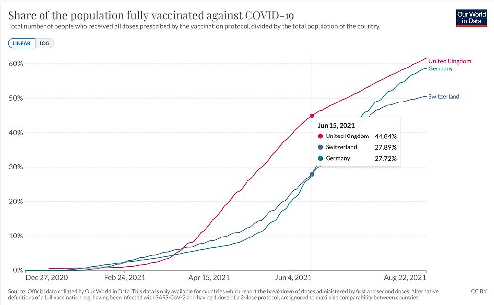 JHU, Ourworldindata, Vergleich Deutschland, Schweiz, UK Verlauf Impfquote Vollgeimpfte, 22.08.21
