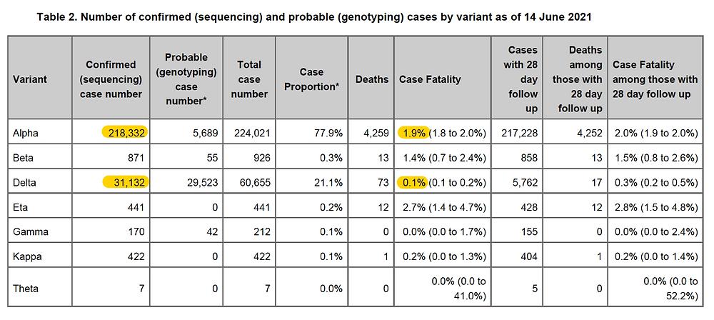 Public Health England Report, SARS CoV2 Varianten Vorkommen und Todesfaelle, 11.6.21