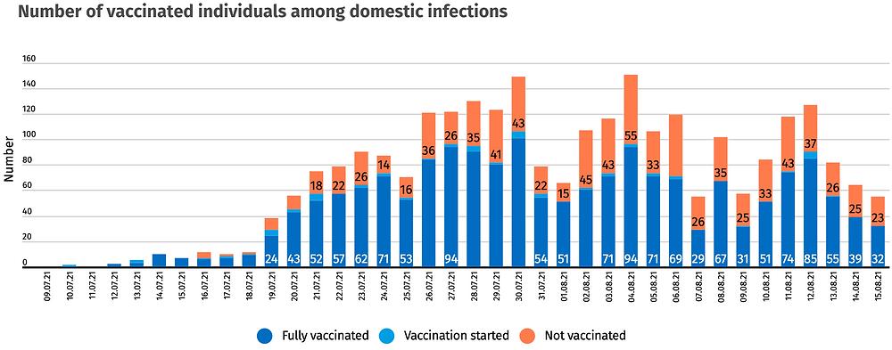 Island Health Ministry, Neuinfektionen Geimpft vs Ungeimpft 9.7.-15.8.21, https://www.covid.is/data