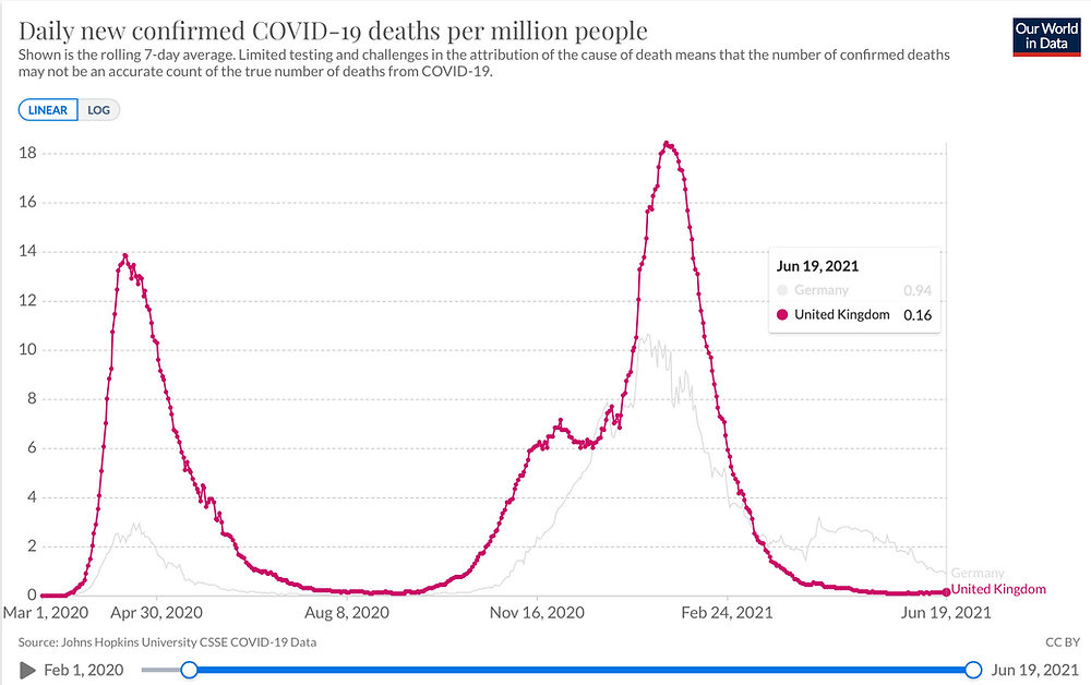 Ourworldindata, UK Todesfaelle pro 1 Million Menschen, 19.6.211