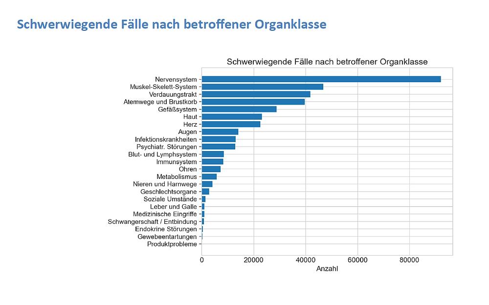 Impfnebenwirkungen net, Schwerwiegende Faelle nach Kategorien, Tagesreport 25.06.21
