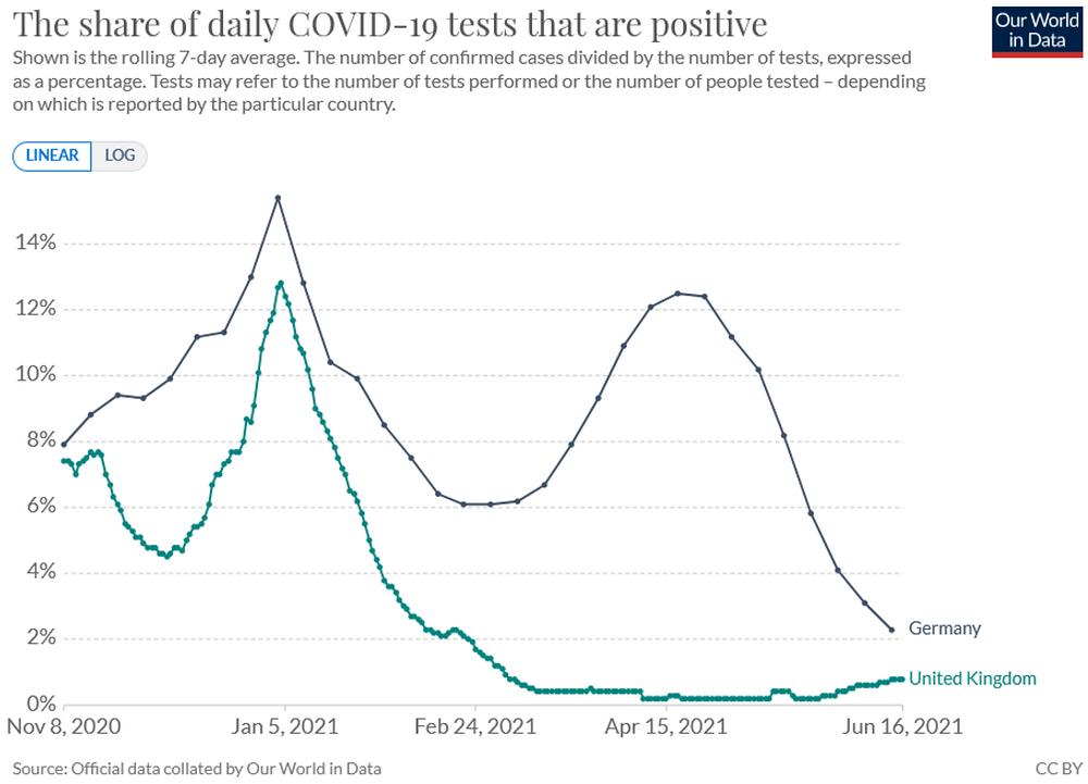 Vergleich Covid Test Positivraten für Deutschland und UK