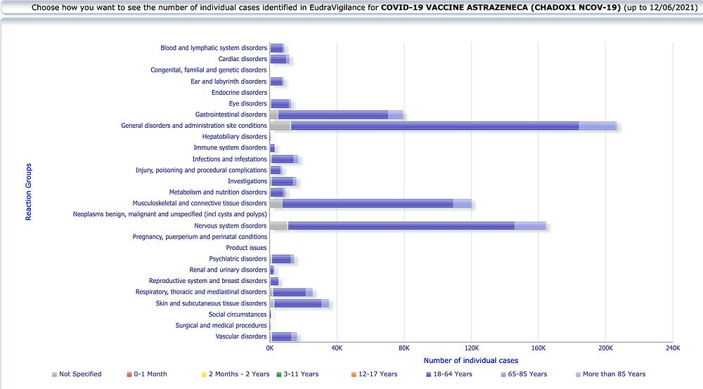 EudraVigilance Datenbank, Astrazeneca Nebenwirkungen nach Alter, 12.6.21