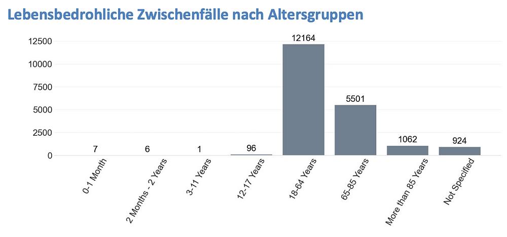 Impfnebenwirkungen net, Lebensbedrohliche Fälle nach Alter, Tagesreport 03.09.21