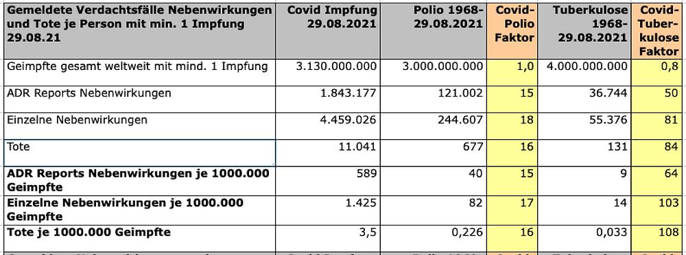 Transparenztest, Daten VigiAccess Vergleich Covid, Polio, TBC V-Nebenwirkungen Übersicht, 29.8.21