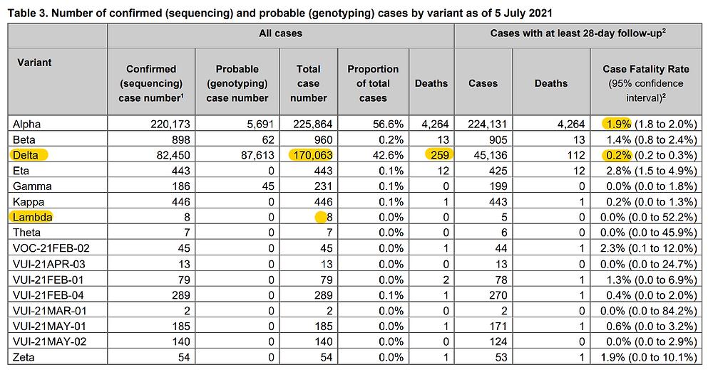 Public Health England PHE, 18. Technical Briefing, Tabelle 3, Infektionen und Todesfaelle für SARS CoV 2 Varianten, 05.07.21