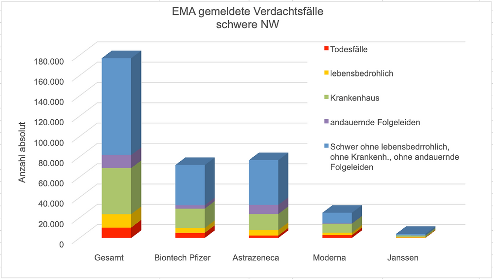 Transparenztest Archi.medes, EMA gemeldete Verdachtsfaelle schwere Nebenwirkungen, 25.06.21