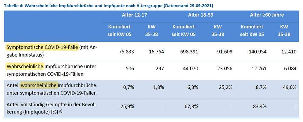 RKI Covid-19 Wochenbericht 38, Tabelle 4 Impfdurchbrueche, 30.09.21