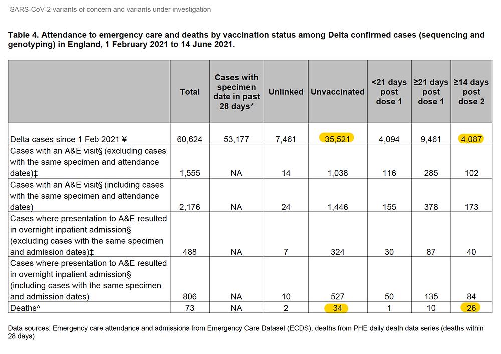 Report Public Health England, SARS CoV2 Delta Variante Mehr Tote bei Geimpften zu Ungeimpften, 11.6.21
