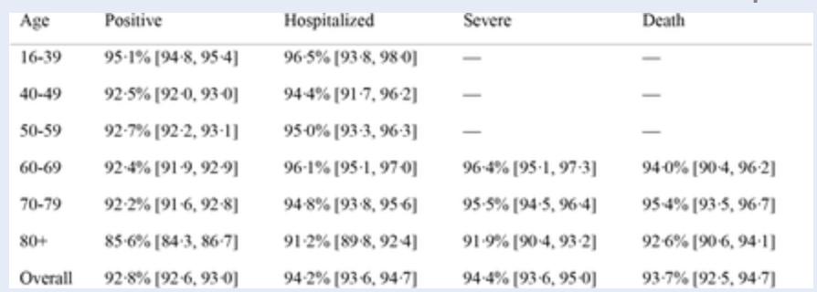 Israel Studie Goldberg et. al: Immunitaet nach Biontech Impfung liegt bei 92,8% bei Genesenen, 21.4.21