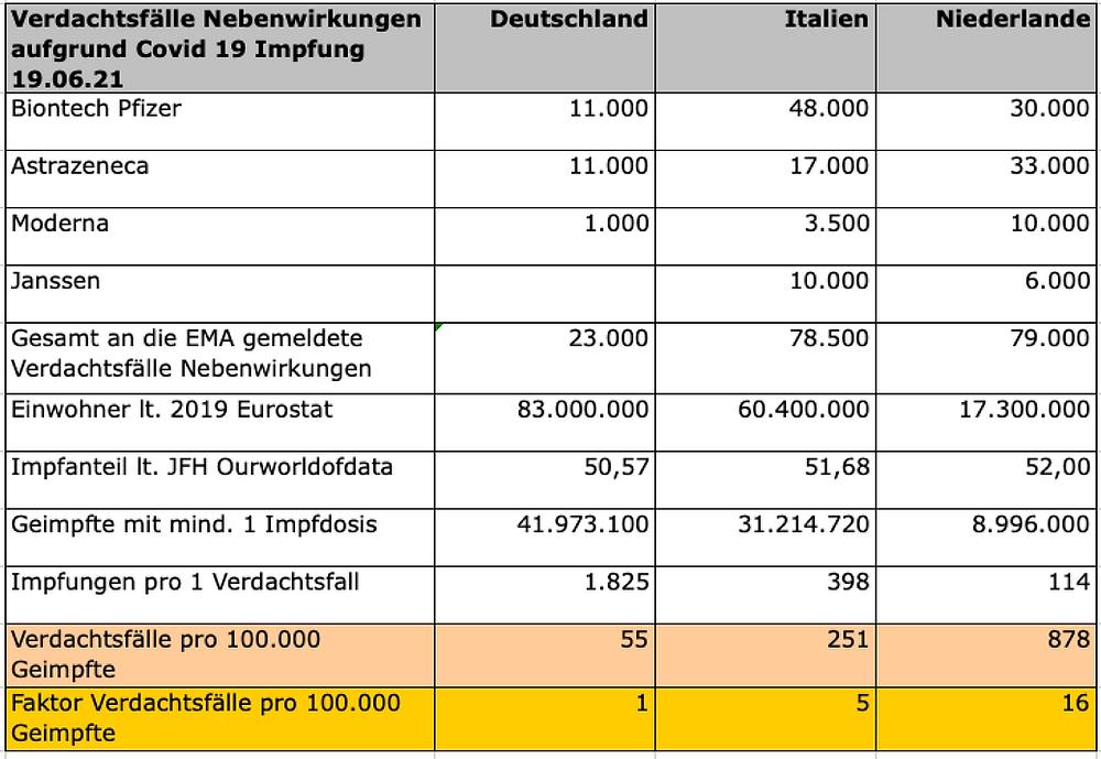 Transparenztest, EMA Verdachtsfälle Nebenwirkungen / 100.000 Einwohner nach Ländern, 19.06.21