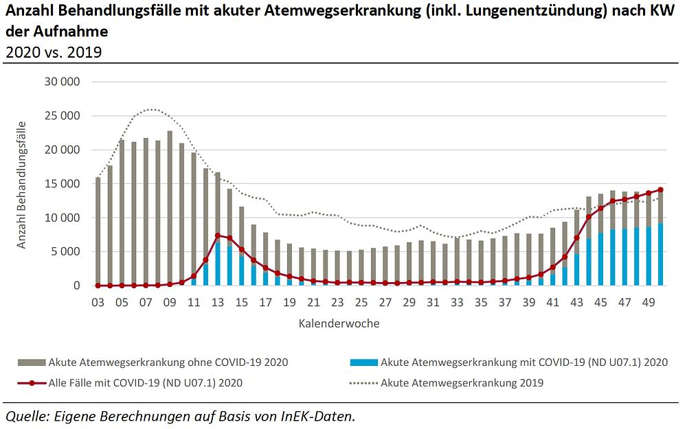 RWI/TU Berlin Jahresbericht 2020, Anzahl Akute Atemwegserkrankungen (inkl. Lungenentzuendung) 2020 vs. 2019, Grafik10 S.20