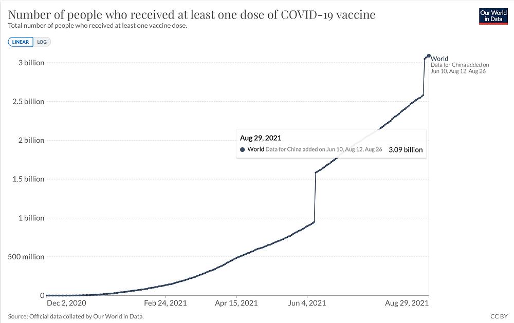 JHU Our world in data, 3,09 Milliarden Personen mit mind. 1 Impfdosis  Welt, EU 29.8.21