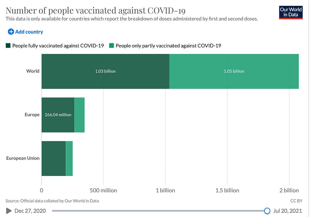 JHU Our world in data, Anzahl Personen doppelt/einfach geimpft, Welt, EU 20.7.21