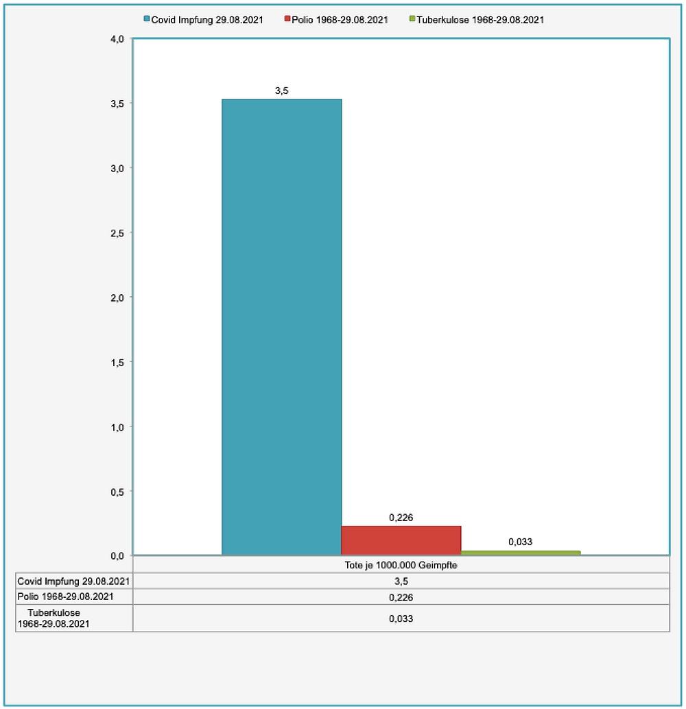 Transparenztest, VigiAccess: Covid, Polio, TBC V-Todesfälle je 1.000.000 Geimpfte, 29.8.21