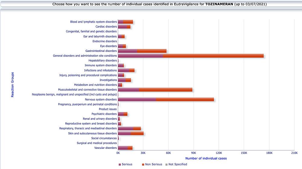 EMA EudraVigilance Verdachtsfaelle Schwere Nebenwirkungen, Biontech Covid Impfstoff 03.07.21