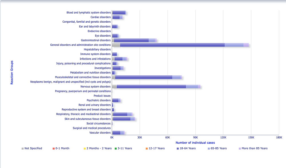 EMA EudraVigilance Verdachtsfälle Nebenwirkungen nach Alter, C-Biontech 12.06.21