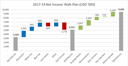 Revenue walk.png