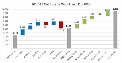 Revenue walk.png