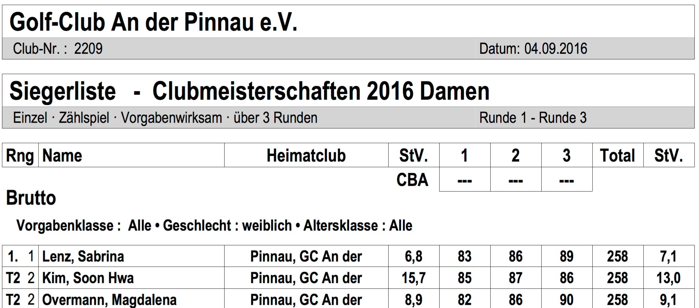 Clubmeisterschaften 2016,  Pinnau, Damen, Ergebnisse