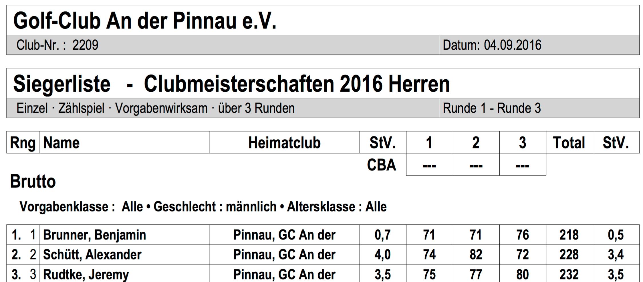 Clubmeisterschaften 2016, Herren, Pinnau, Ergebnisse