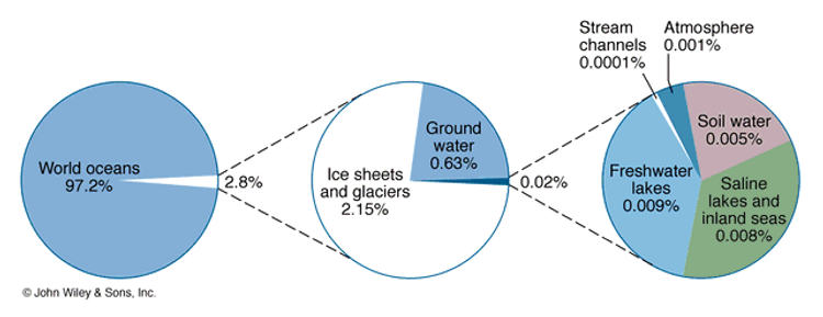 Pie charts indicating global hydrologic cycle reservoirs